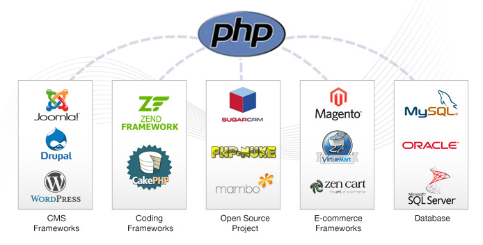 Dedicated php developers php is an open source language that is used widely in the creation of dynamic web pages php forms a part of essential lamp bundle lamp architecture is ccuart Images