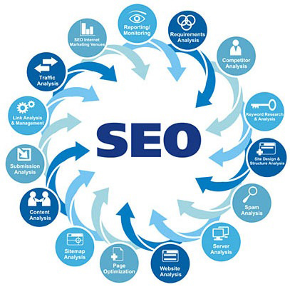 joomlaties-services-seo-process
